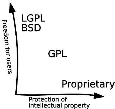 Freedom for users versus protection of intellectual property.