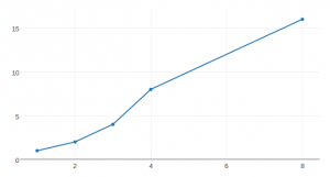 Simple Line Graph with Plotly js | Tero Karvinen